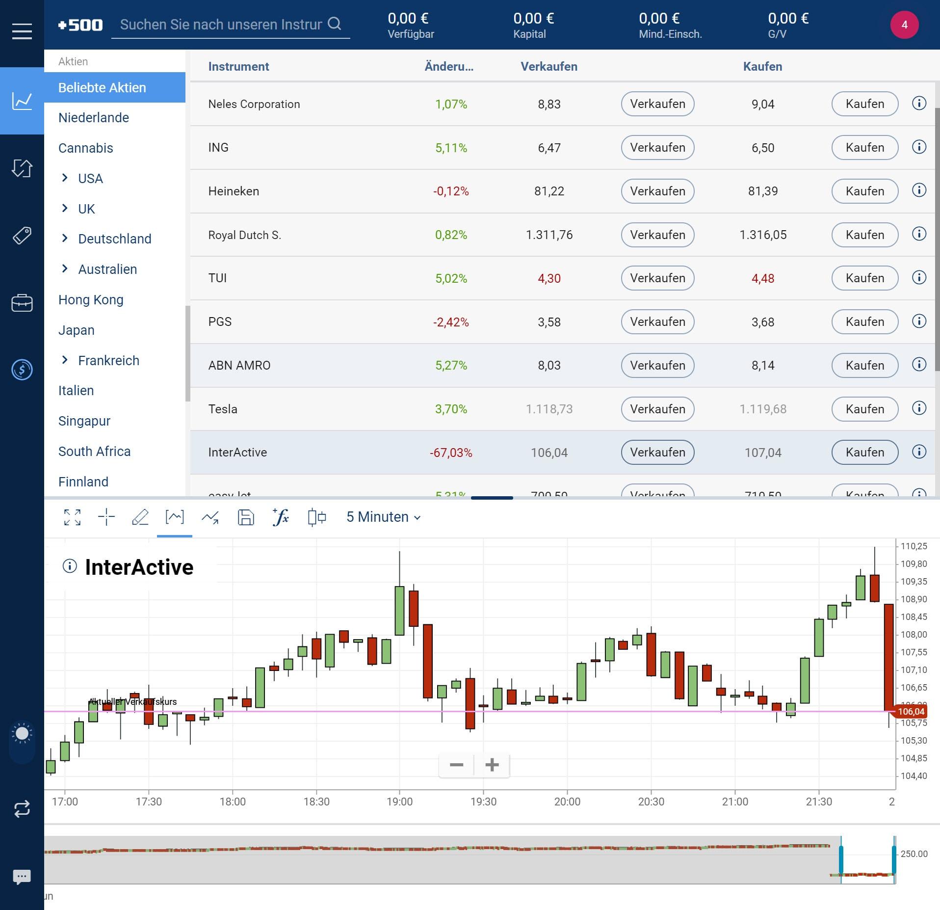 Wo Aktien Kaufen